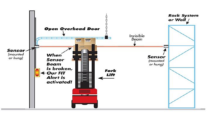 Motion sensor to protect dock door extends a beam across that triggers alerts when broken.